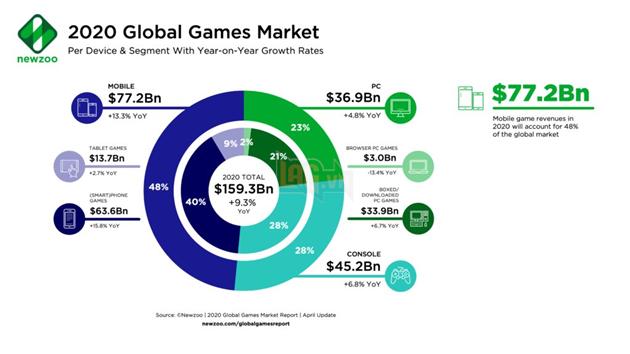 Ngành công nghiệp game thế giới tăng trưởng vượt bậc trong năm 2020
