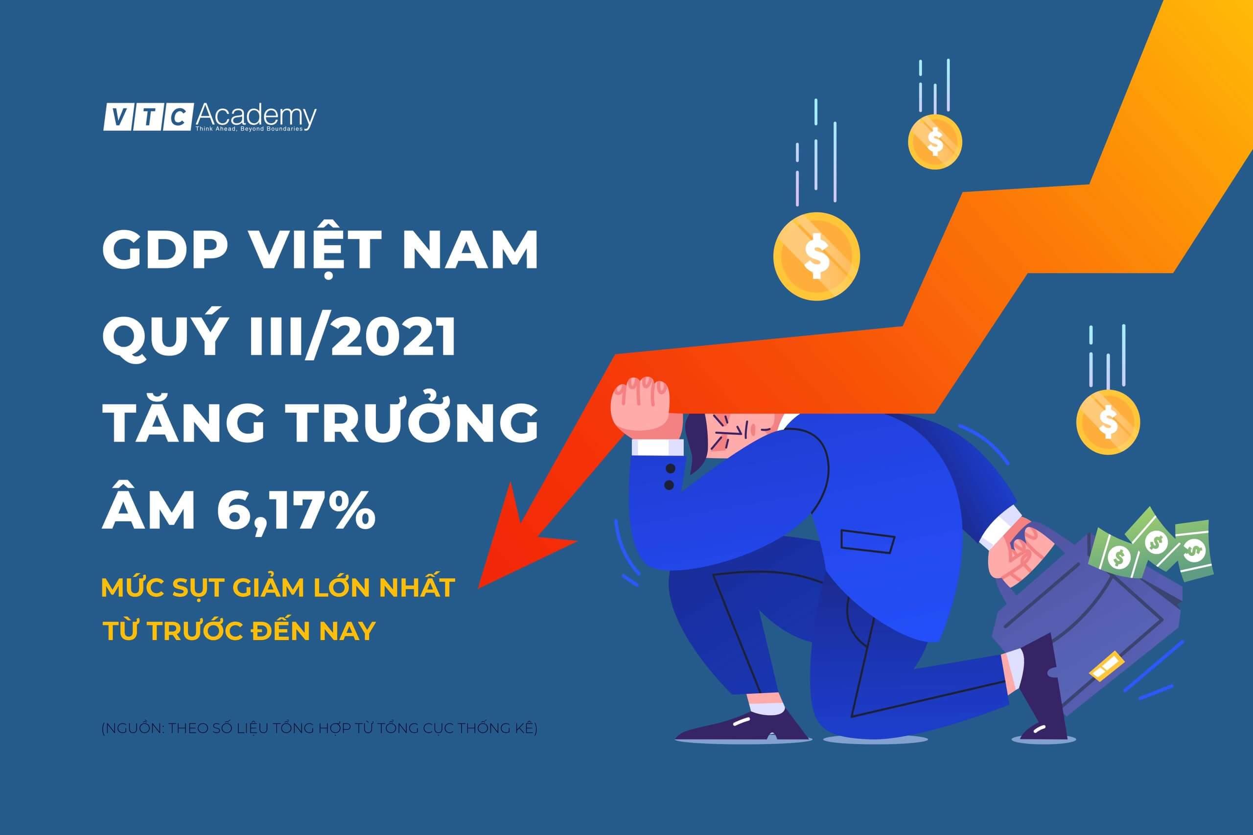 GDP VIỆT NAM QUÝ III/2021 TĂNG TRƯỞNG ÂM 6,17% – MỨC GIẢM SÂU NHẤT TỪ TRƯỚC ĐẾN NAY